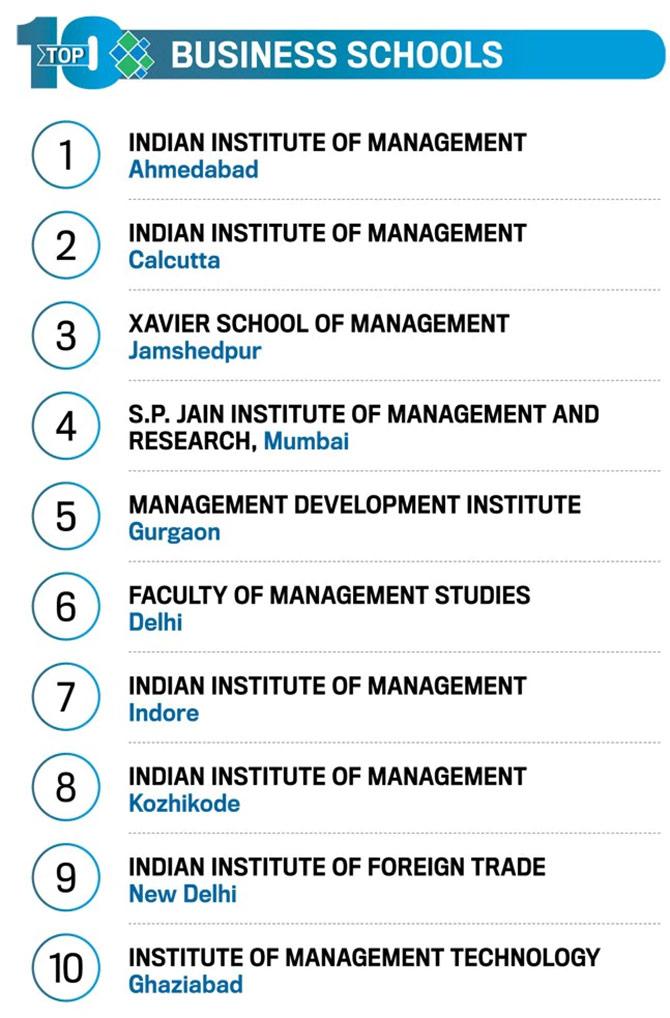 Why Iim Ahmedabad Is India S Best Business School Rediff Com Get Ahead