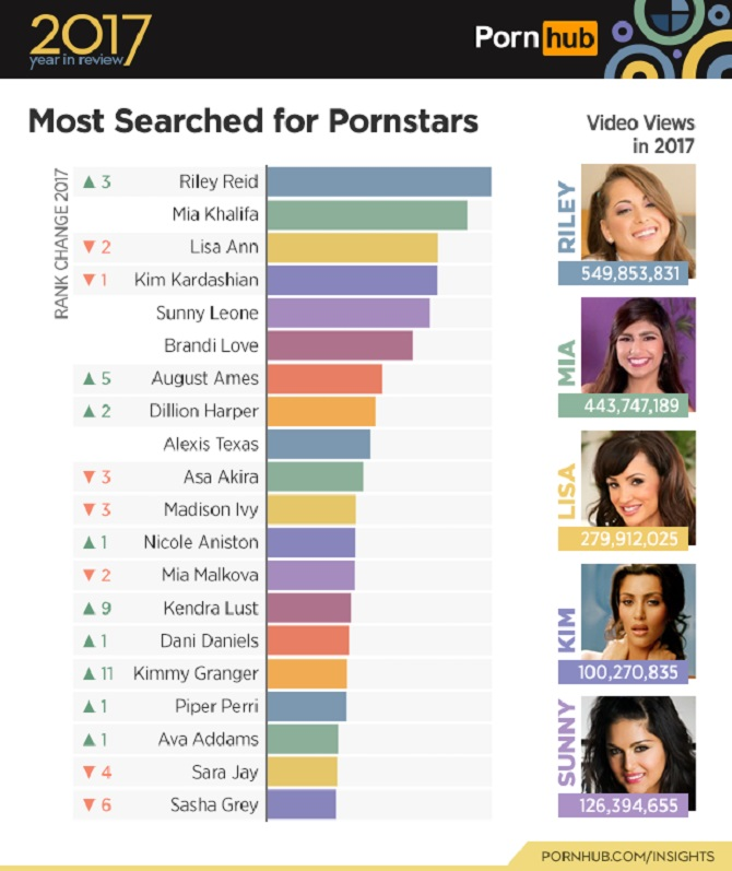 Pornhub 2017 Review most searched pornstar