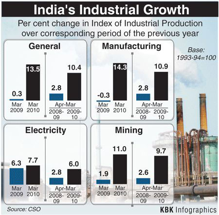 Infographics: The rising Indian economy