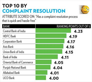 India's most customer friendly banks