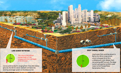 Deep Tunnel Sewerage System in Singapore.
