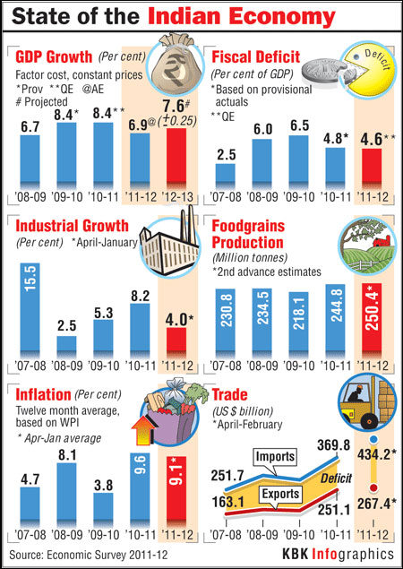 INFOGRAPHICS: The state of Indian economy