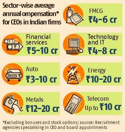 Slowdown? Salaries of Indian CEOs have actually doubled