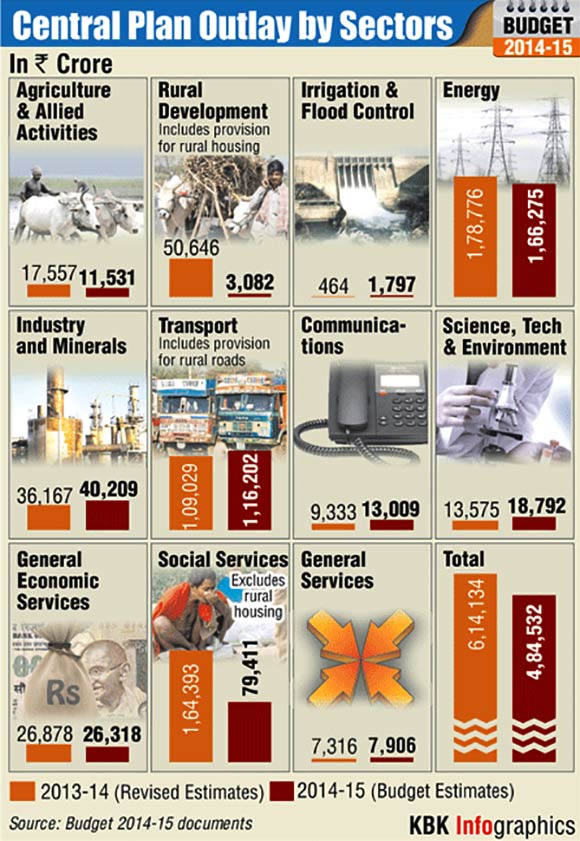 Infographics: Union Budget's central plan outlay by sectors