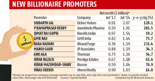 Meet India's 10 new dollar billionaires