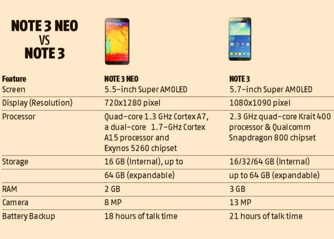 Galaxy Note 3 Neo: Is powerful, long lasting; but expensive