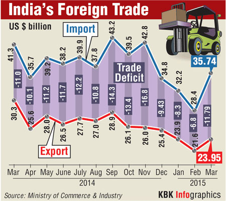 India's Foreign Trade. Graphics: KBK