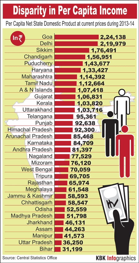 infographic disparity in per capita income among indian states