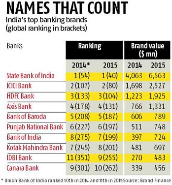 India's 10 most valuable banking brands, SBI tops - Rediff