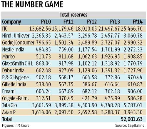 2015 may be a year of deal making for FMCG sector - Rediff