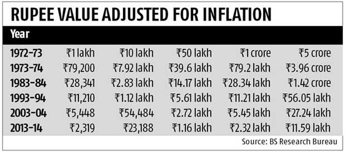 If You Are Wondering How Much Value Rs 1 Crore Would Hold When You Retire Say In 20 Years Heres Some Quick Math At An Average Annual Consumer Price