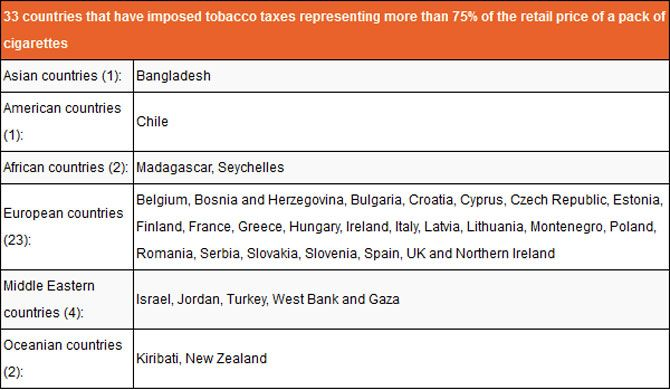How India S Tax System Helps Cigarettes Flourish Rediff Com Business