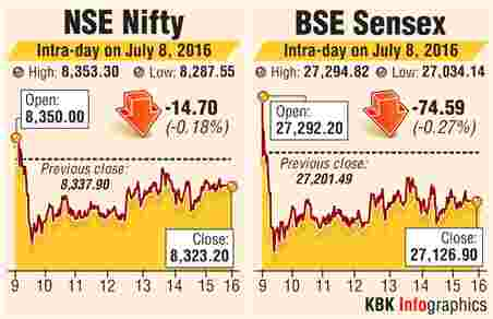 BSE intraday trading