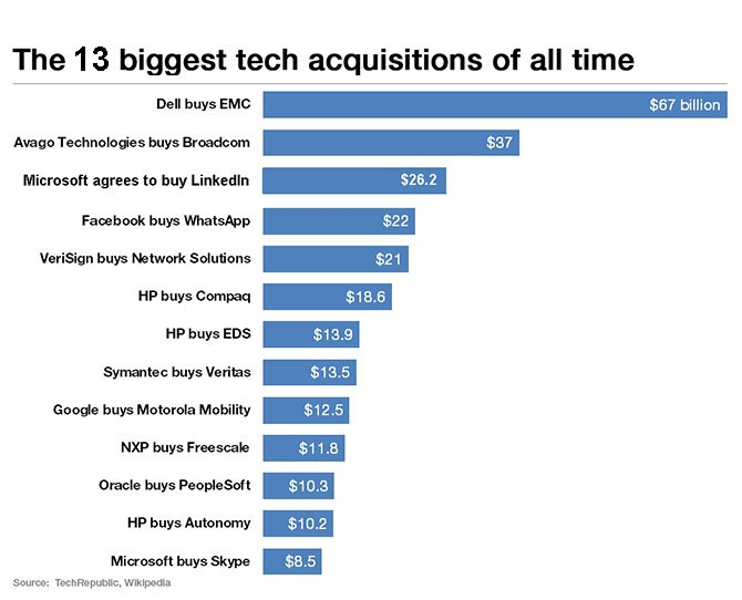 World's 10 biggest tech acquisitions - Rediff.com Business