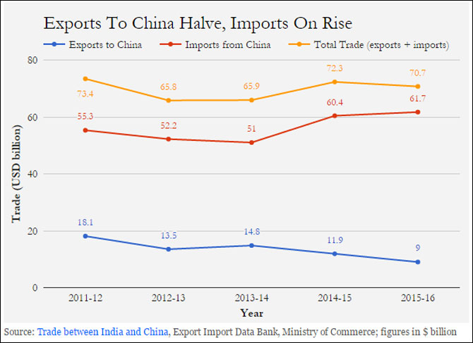 Why boycott calls against China, India's largest trade partner, will
