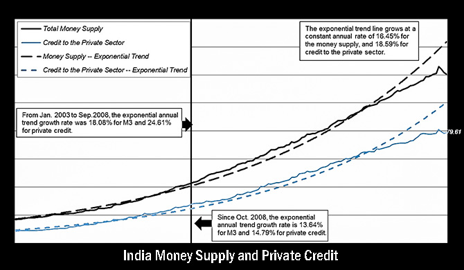 Chart on India Money Supply and Private Credit