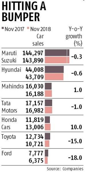 After dull festive season, car sales skid on high interest rates