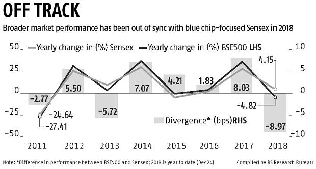 Stocks witness worst setback in 7 years - Rediff com Business