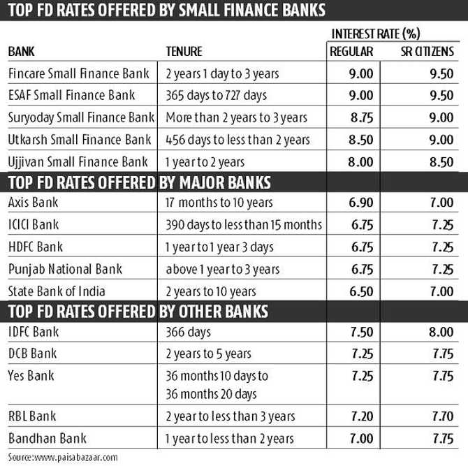 Who is offering best fixed deposit rates?