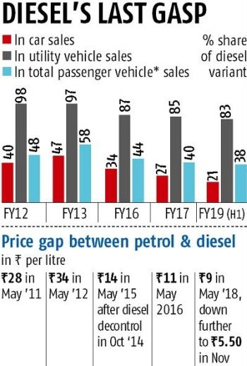 Death of diesel car, especially smaller ones, may not be far ahead
