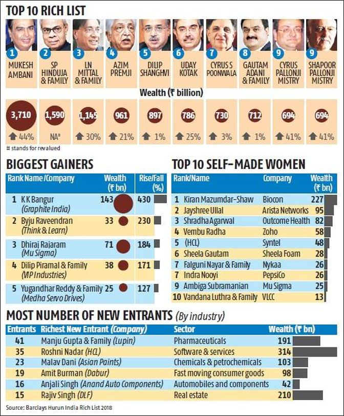 Mumbai still home to most of India's richest - Rediff com Business