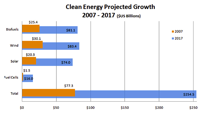 A projection on the growth of clean energy worldwide 2007-2017, based on Clean Edge Energy Trends Report, 2008. Image: Courtesy GGByte/Wikimedia Commons.