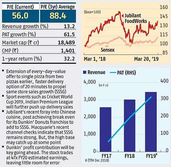 Top mid-cap stocks to watch out for - Rediff com Business