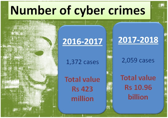Number of cyber crimes 2017 2018