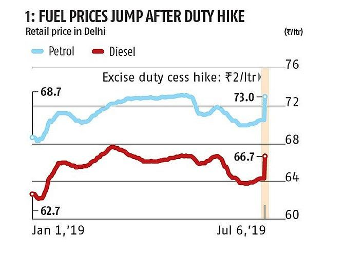 Government S Fuel Tax Earning Explained In Charts Rediff Com Business