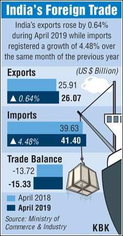 Exports growth slides to 4-month low in April