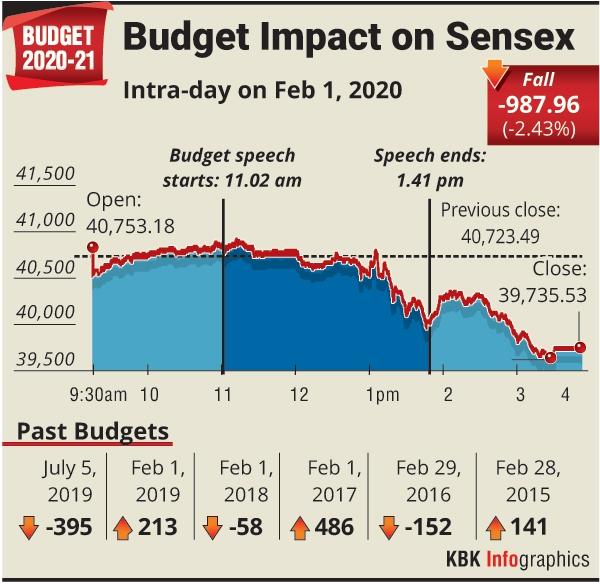 Image result for sensex budget day