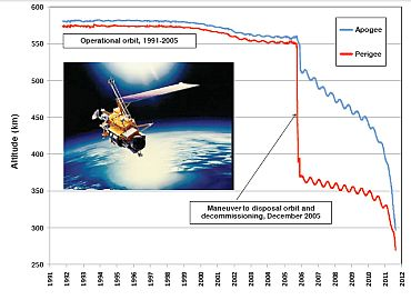 Recent Orbital History of UARS