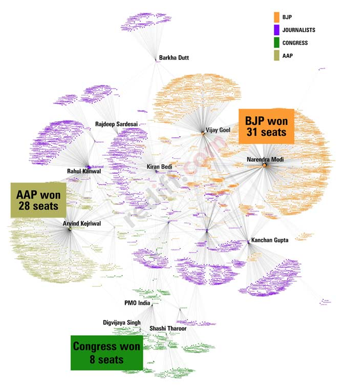Delhi elections: How our Twitter analysis was proved right