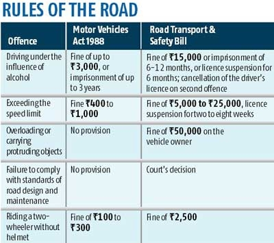 Drink & drive' may now cost you Rs 15,000 - Rediff com India News