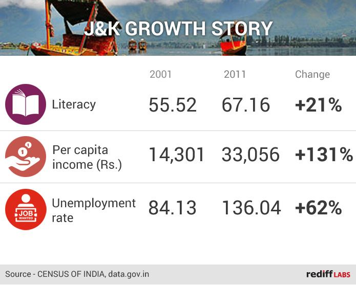 Jammu and Kashmir growth story
