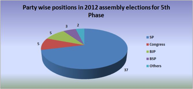2012 assembly election results for 5th phase