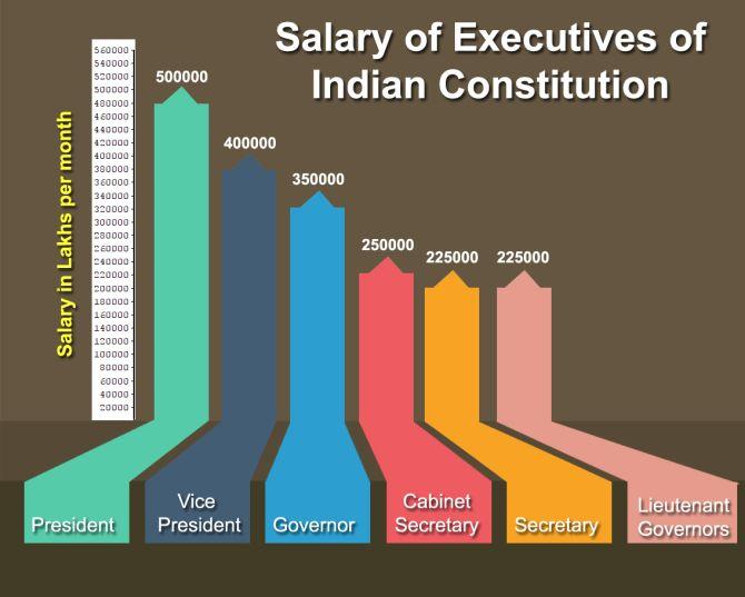 Big pay hike for Kiran Bedi, Anil Baijal - Rediff com India News
