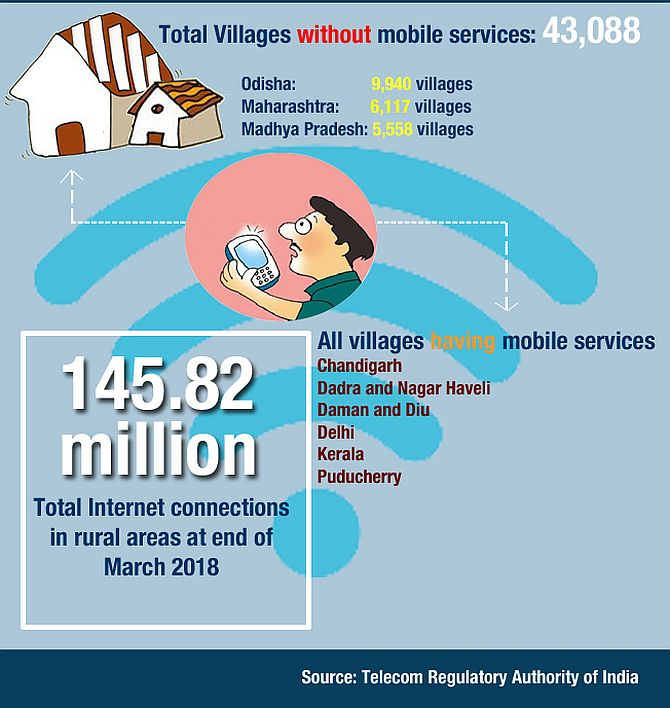Over 43,000 villages in India without mobile services