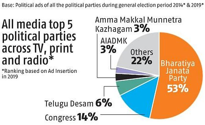 BJP accounts for 53% of political ad blitz - Rediff com India News