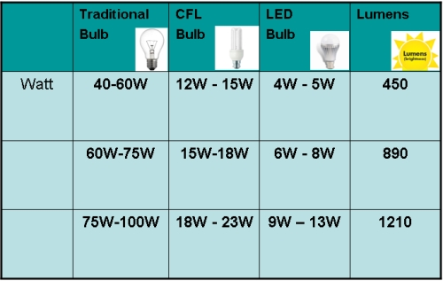 Using The Conversion Chart Above Find Your Led Equivalent Bulb Which Gives Same Amount Of Brightness For Example If You Are A Traditional